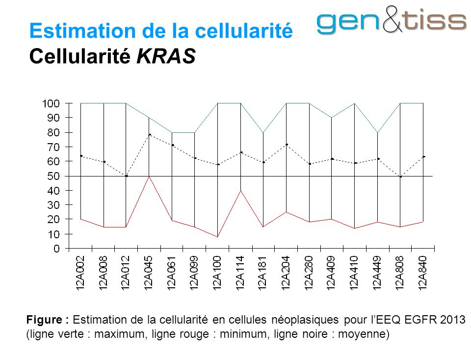 Estimation de la cellularité Cellularité KRAS