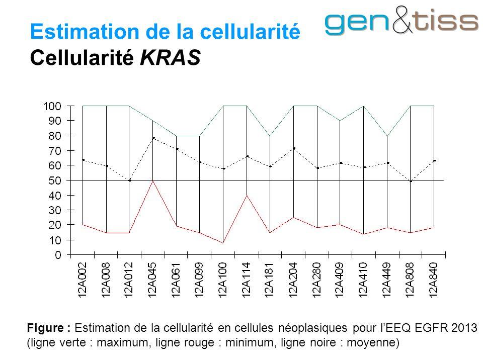 Estimation de la cellularité Cellularité KRAS