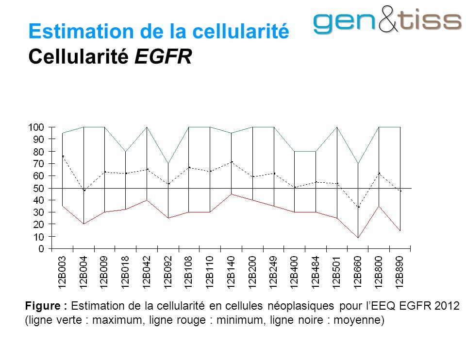 Estimation de la cellularité Cellularité EGFR