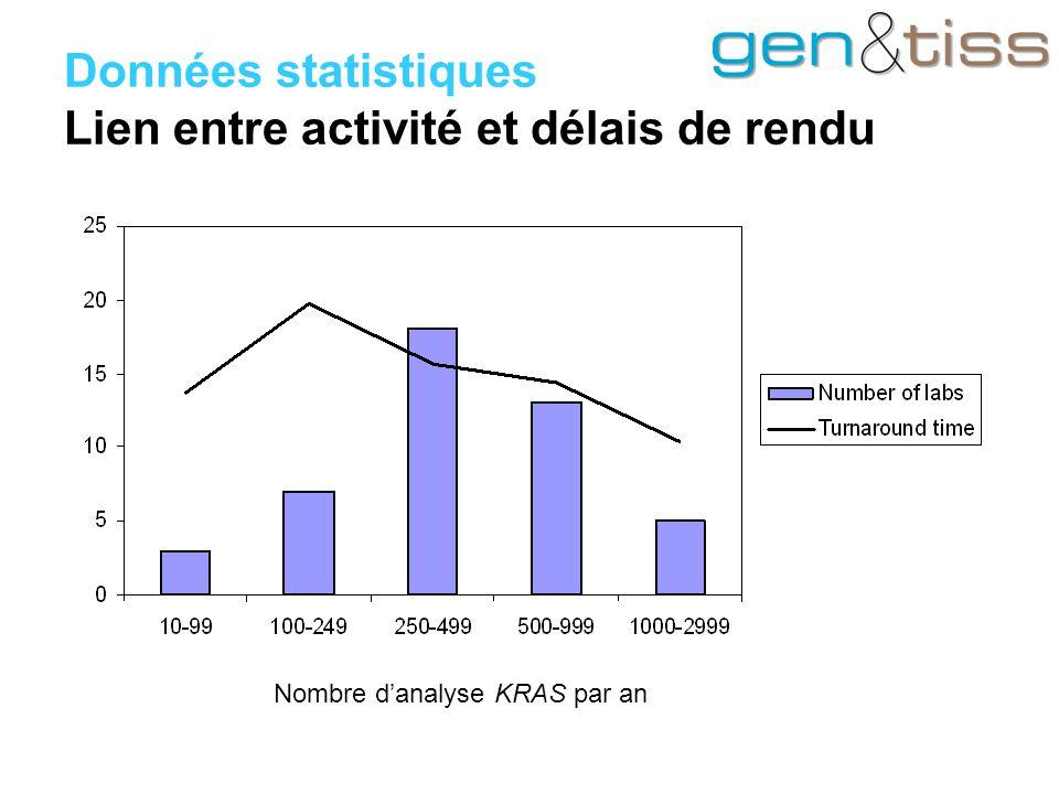 Données statistiques Lien entre activité et délais de rendu