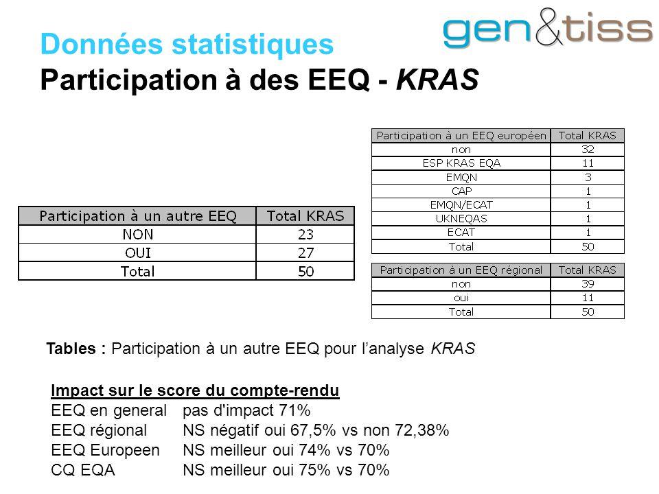 Données statistiques Participation à des EEQ - KRAS