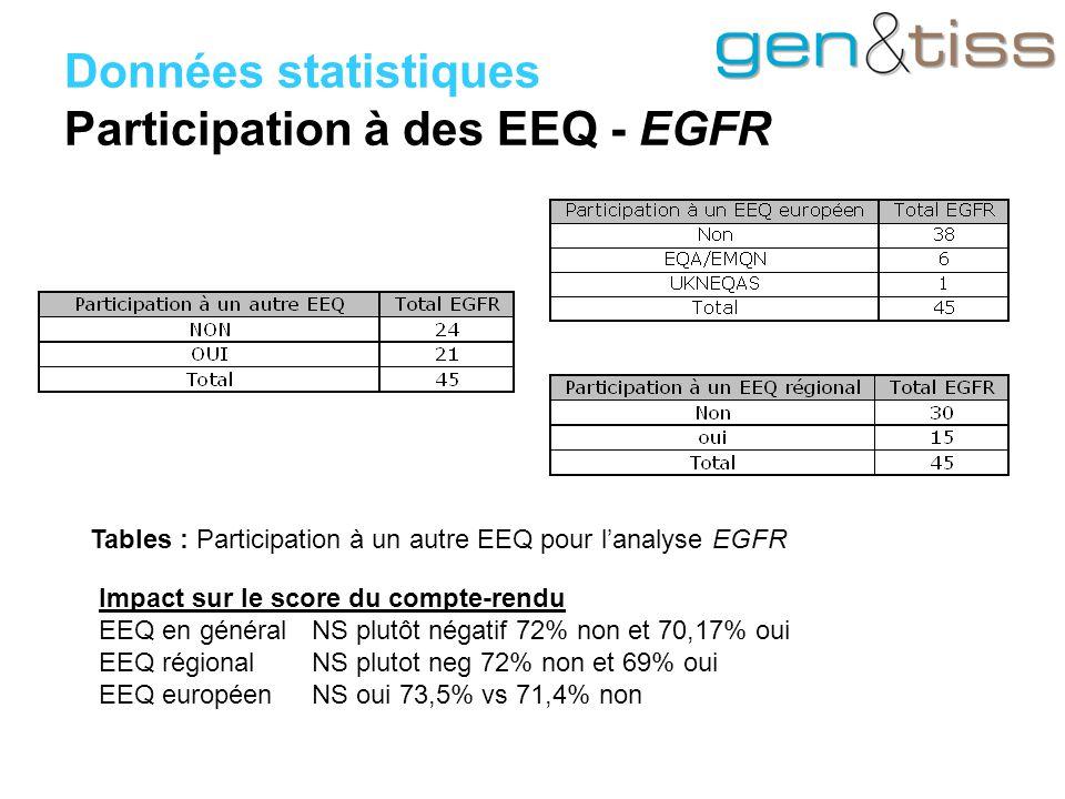 Données statistiques Participation à des EEQ - EGFR