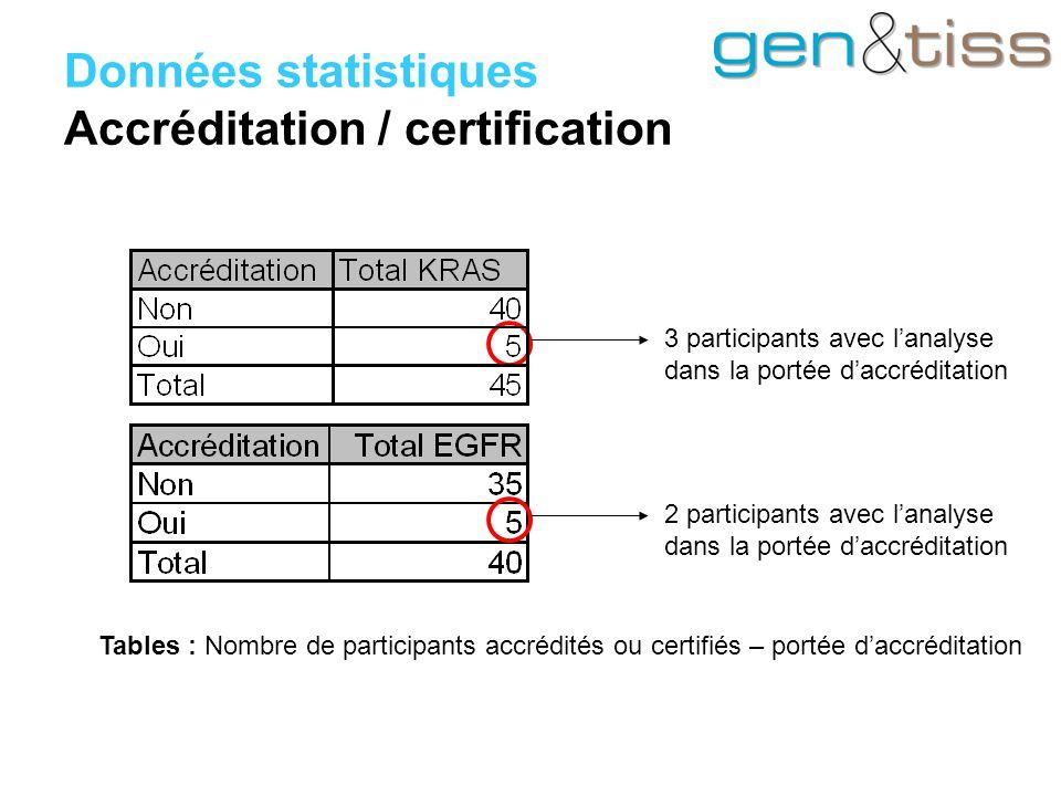 Données statistiques Accréditation / certification