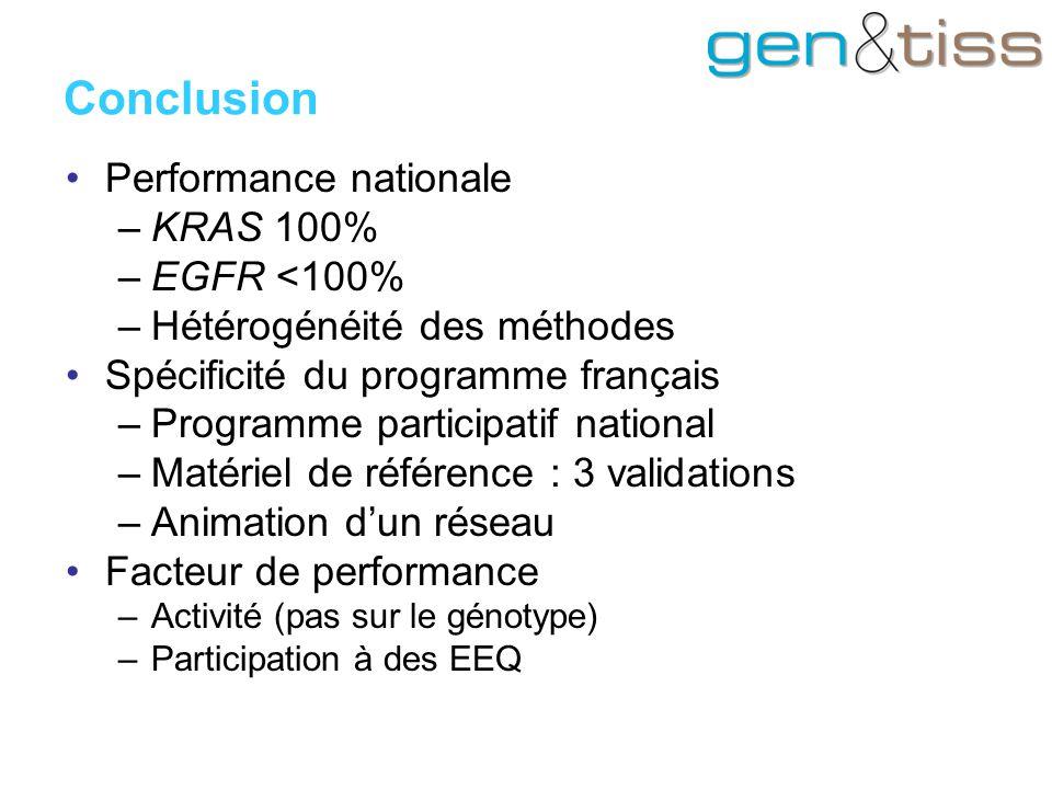 Conclusion Performance nationale KRAS 100% EGFR <100%
