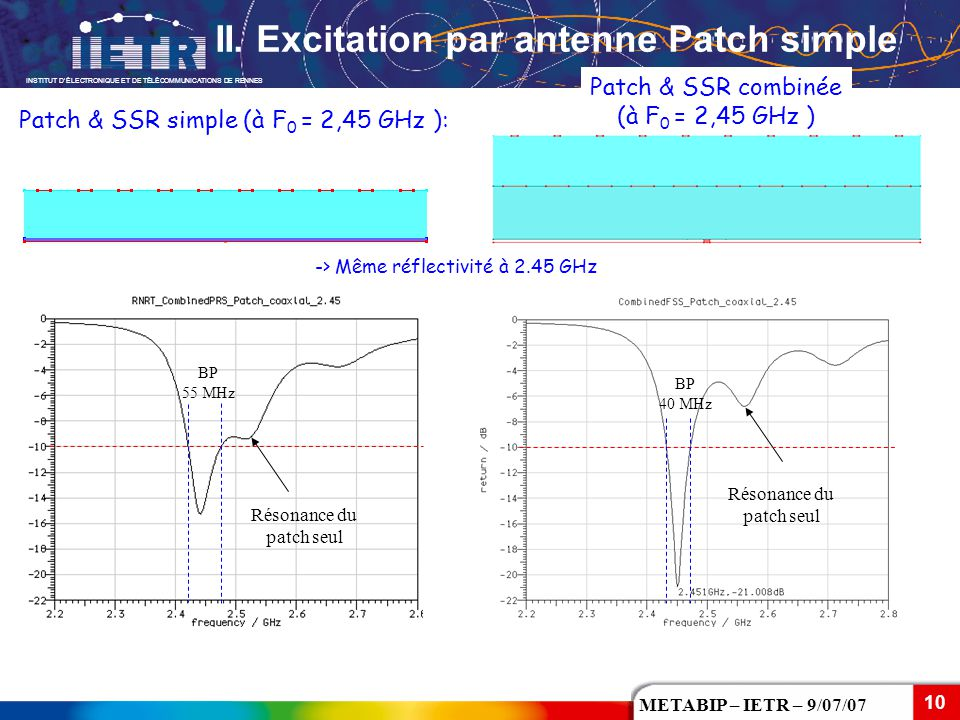 II. Excitation par antenne Patch simple