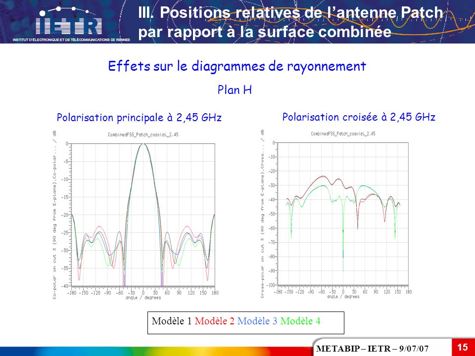 III. Positions relatives de l'antenne Patch par rapport à la surface combinée