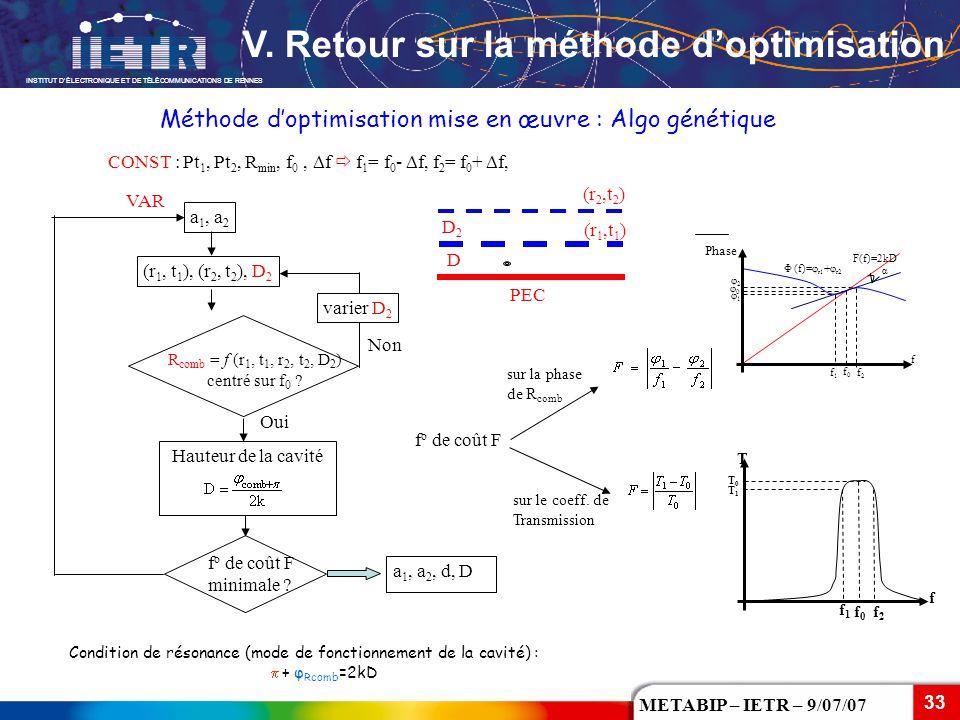 Méthode d'optimisation mise en œuvre : Algo génétique