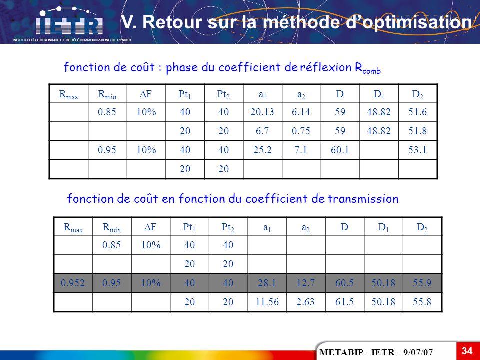 V. Retour sur la méthode d'optimisation