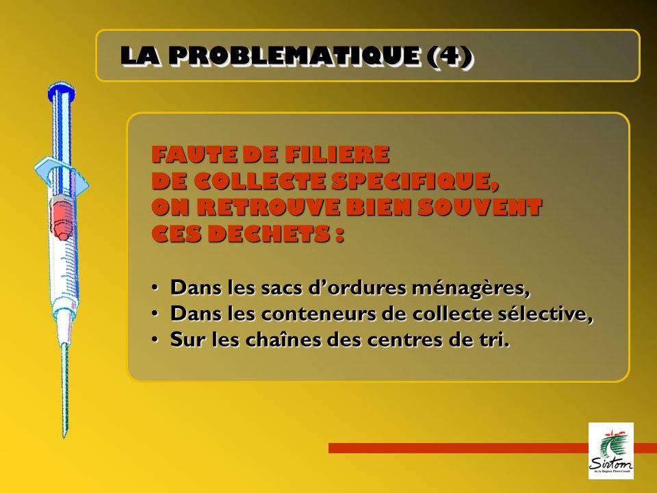 LA PROBLEMATIQUE (4) FAUTE DE FILIERE DE COLLECTE SPECIFIQUE,