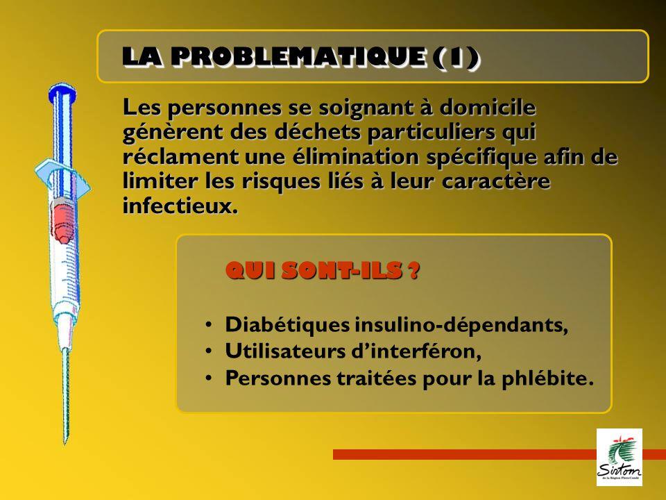 LA PROBLEMATIQUE (1)