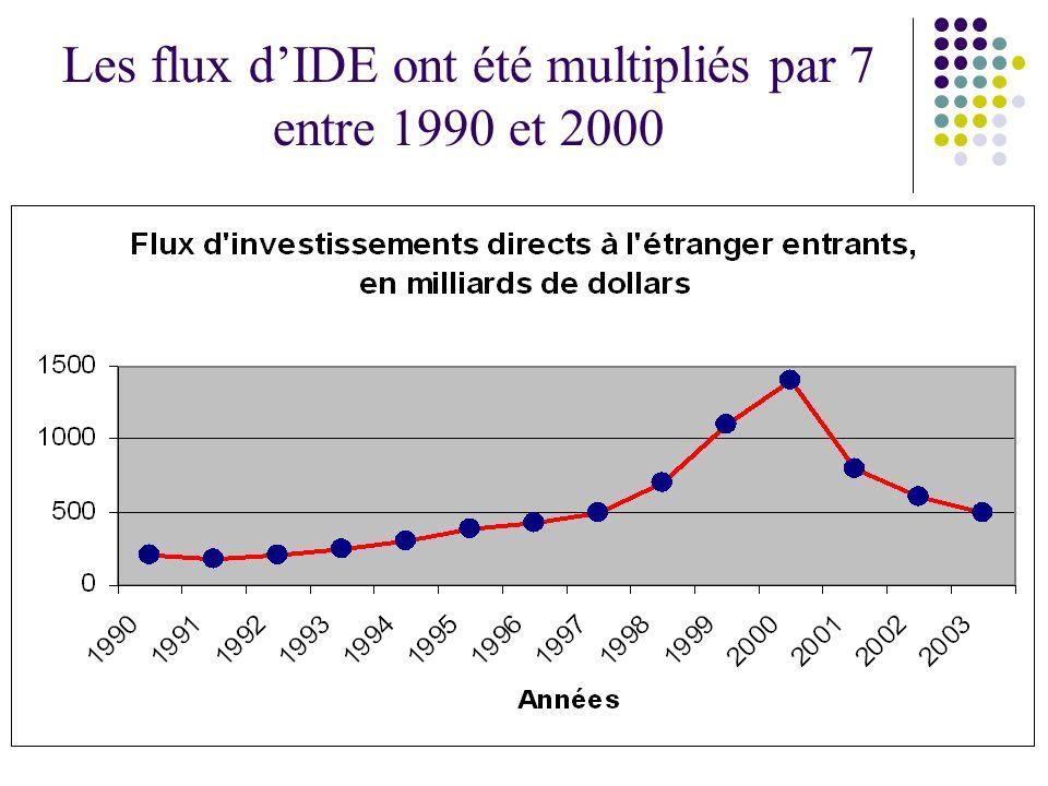 Les flux d'IDE ont été multipliés par 7 entre 1990 et 2000