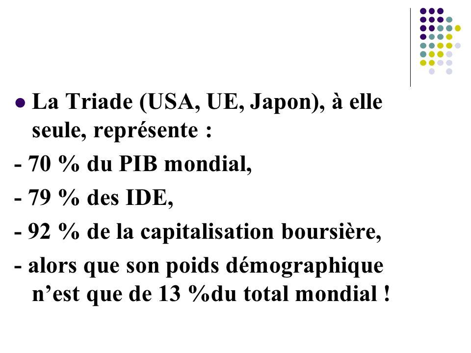La Triade (USA, UE, Japon), à elle seule, représente :