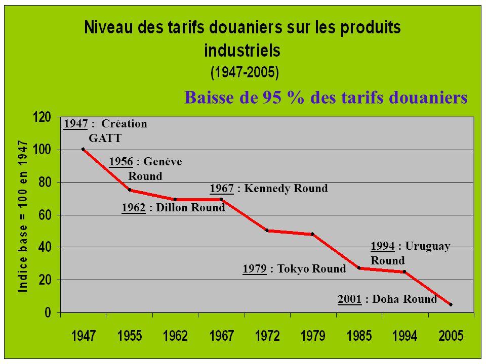 Baisse de 95 % des tarifs douaniers