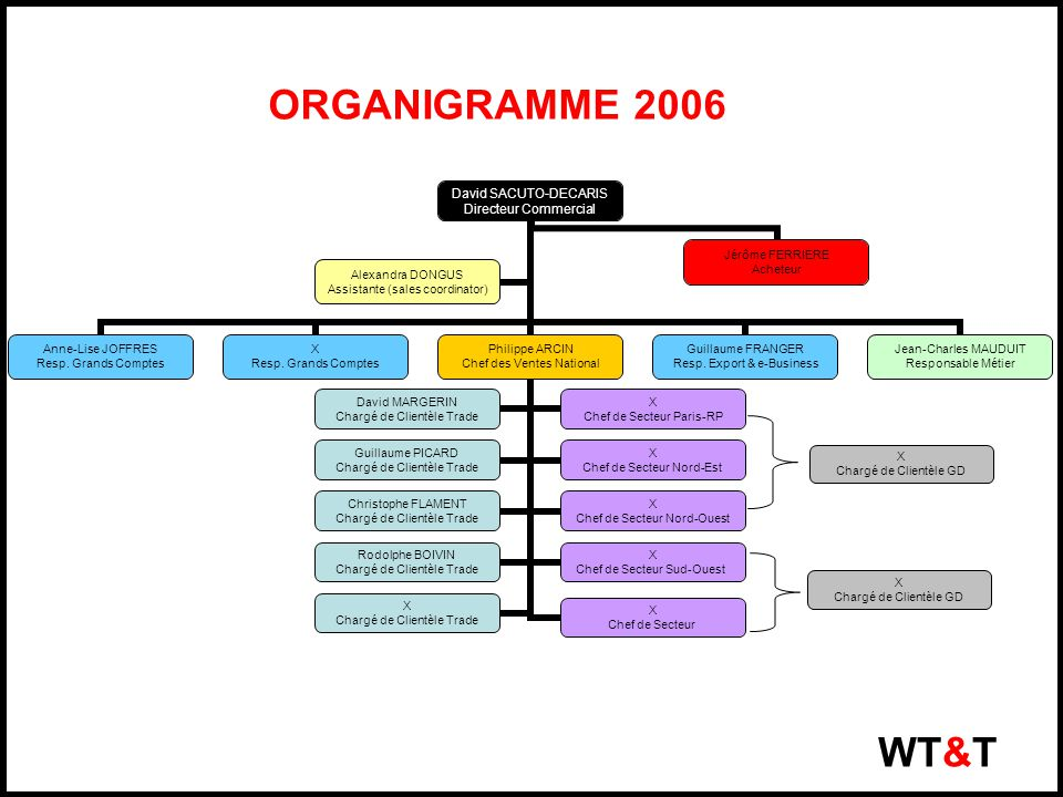 ORGANIGRAMME 2006 WT&T X Chargé de Clientèle GD X