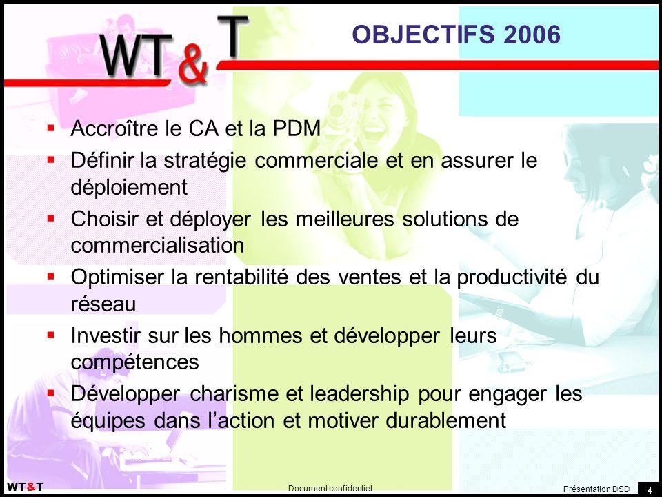 OBJECTIFS 2006 Accroître le CA et la PDM