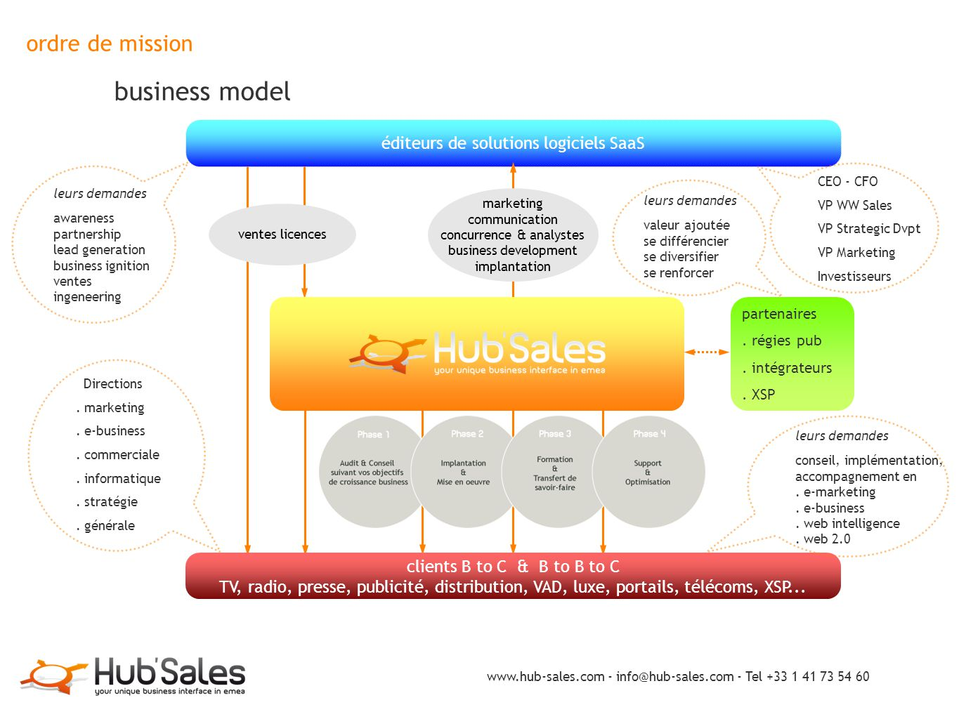 ordre de mission business model