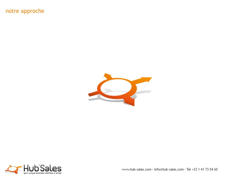 notre approche www.hub-sales.com - info@hub-sales.com - Tel +33 1 41 73 54 60