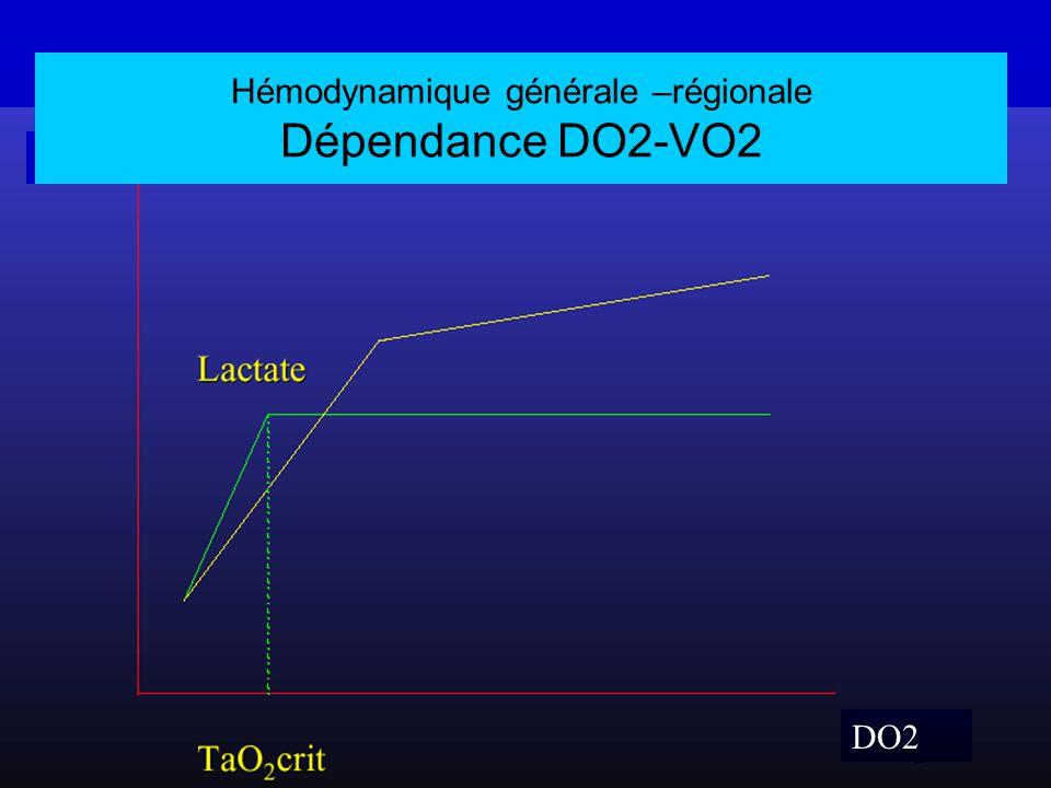 Hémodynamique générale –régionale Dépendance DO2-VO2