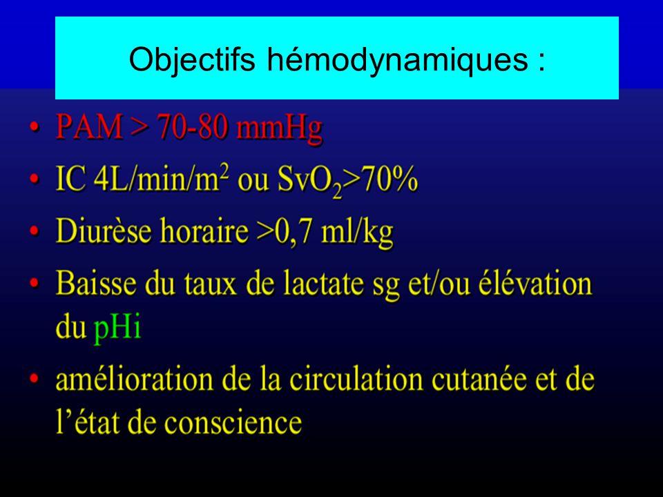 Objectifs hémodynamiques :