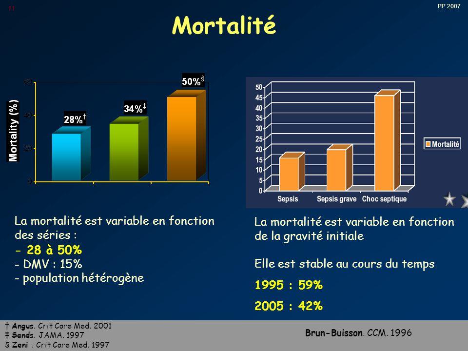 Mortalité La mortalité est variable en fonction des séries :