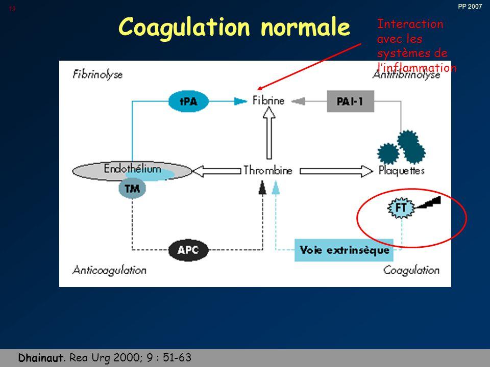 Coagulation normale Interaction avec les systèmes de l'inflammation