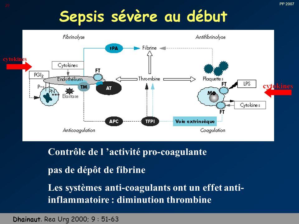 Sepsis sévère au début Contrôle de l 'activité pro-coagulante