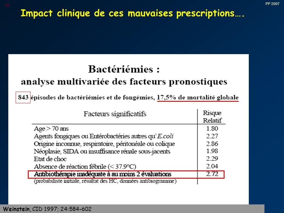 Impact clinique de ces mauvaises prescriptions….
