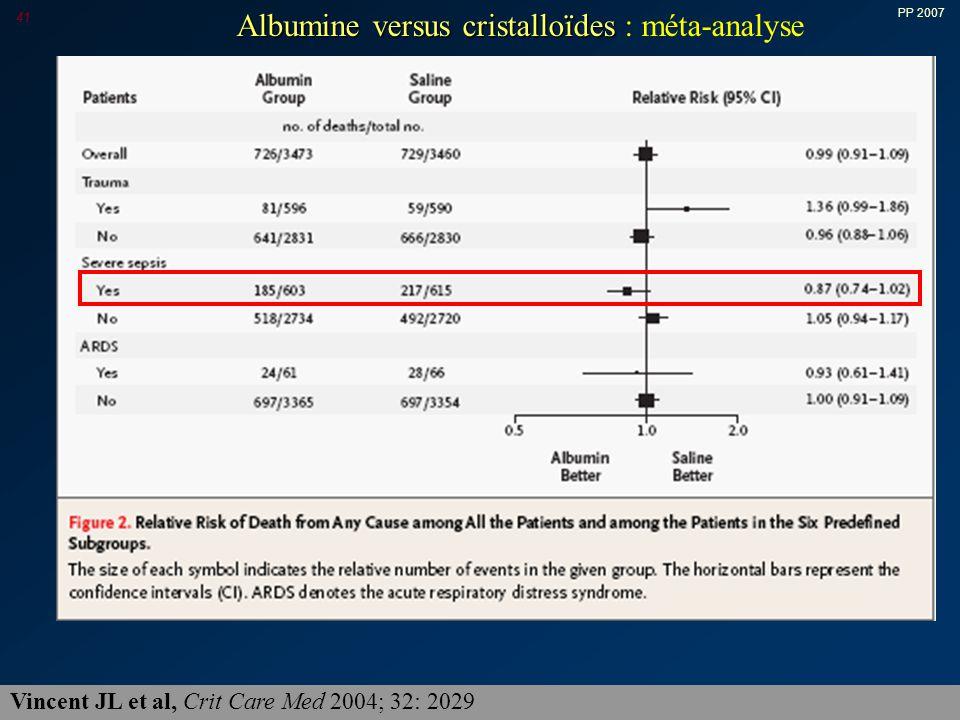 Albumine versus cristalloïdes : méta-analyse