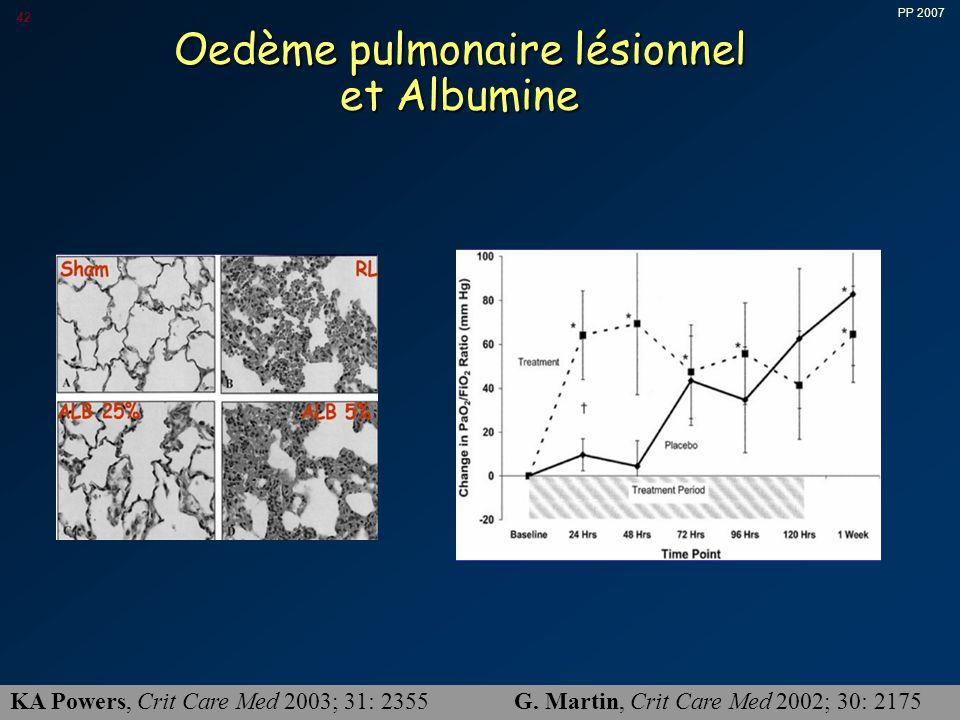 Oedème pulmonaire lésionnel et Albumine