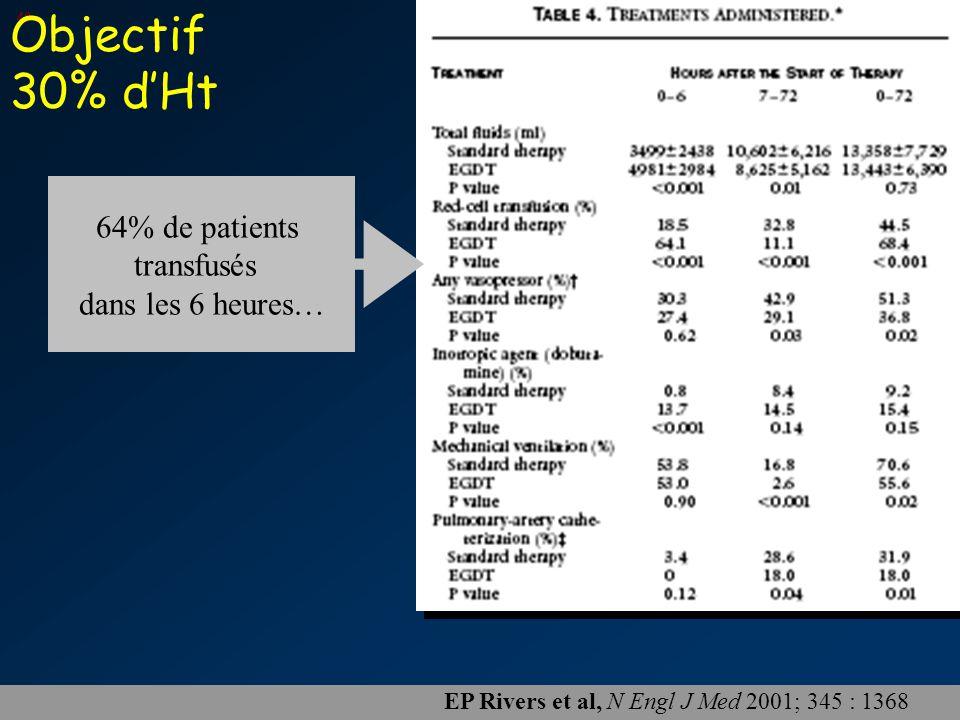 Objectif 30% d'Ht 64% de patients transfusés dans les 6 heures…