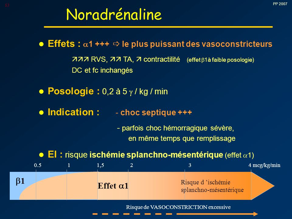 Noradrénaline Effets : 1 +++  le plus puissant des vasoconstricteurs