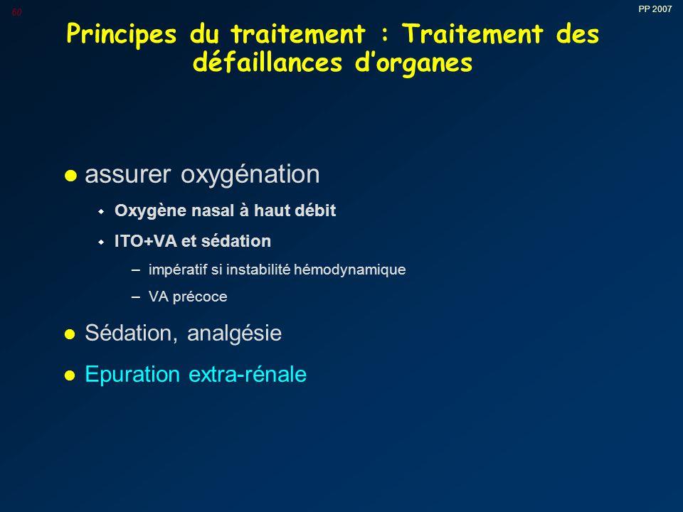 Principes du traitement : Traitement des défaillances d'organes