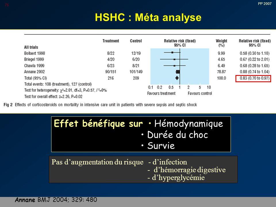 HSHC : Méta analyse Effet bénéfique sur • Hémodynamique