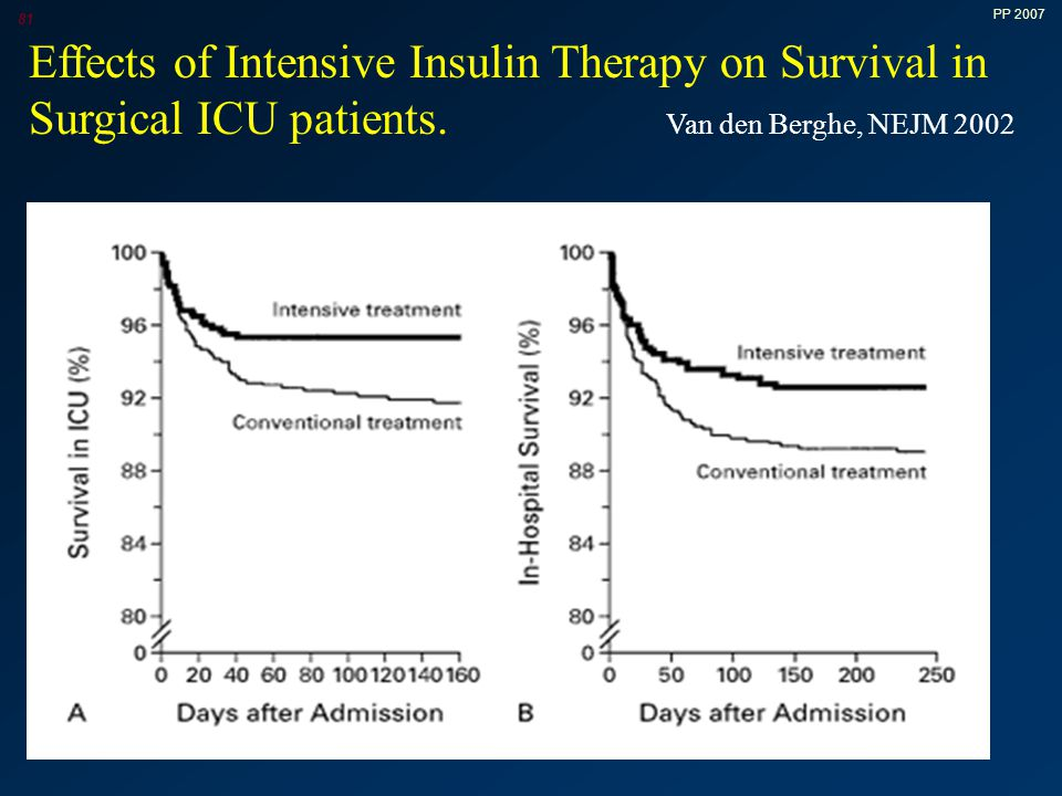 Effects of Intensive Insulin Therapy on Survival in Surgical ICU patients. Van den Berghe, NEJM 2002