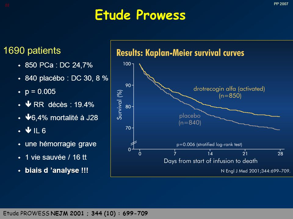 Etude Prowess 1690 patients 850 PCa : DC 24,7%