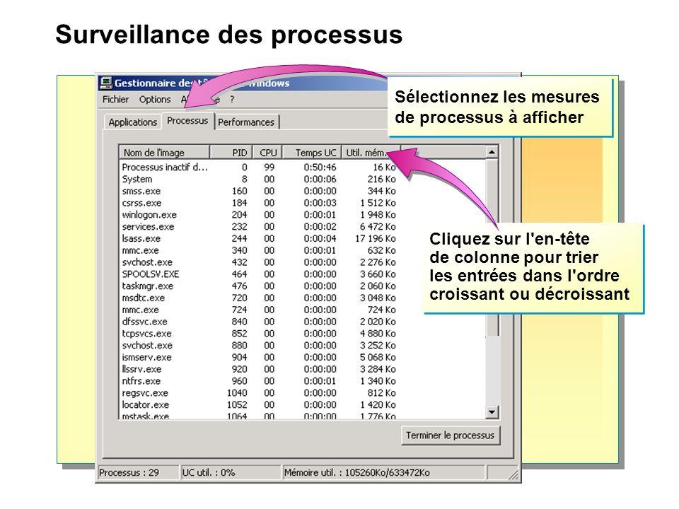 Surveillance des processus