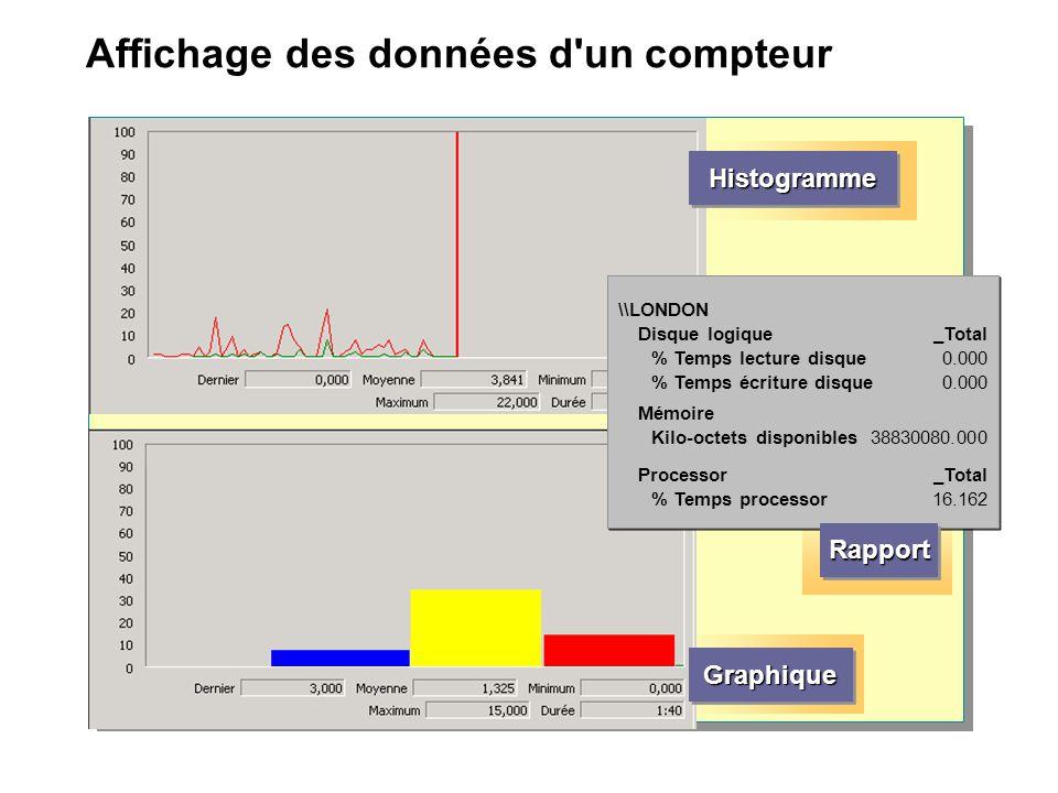 Affichage des données d un compteur