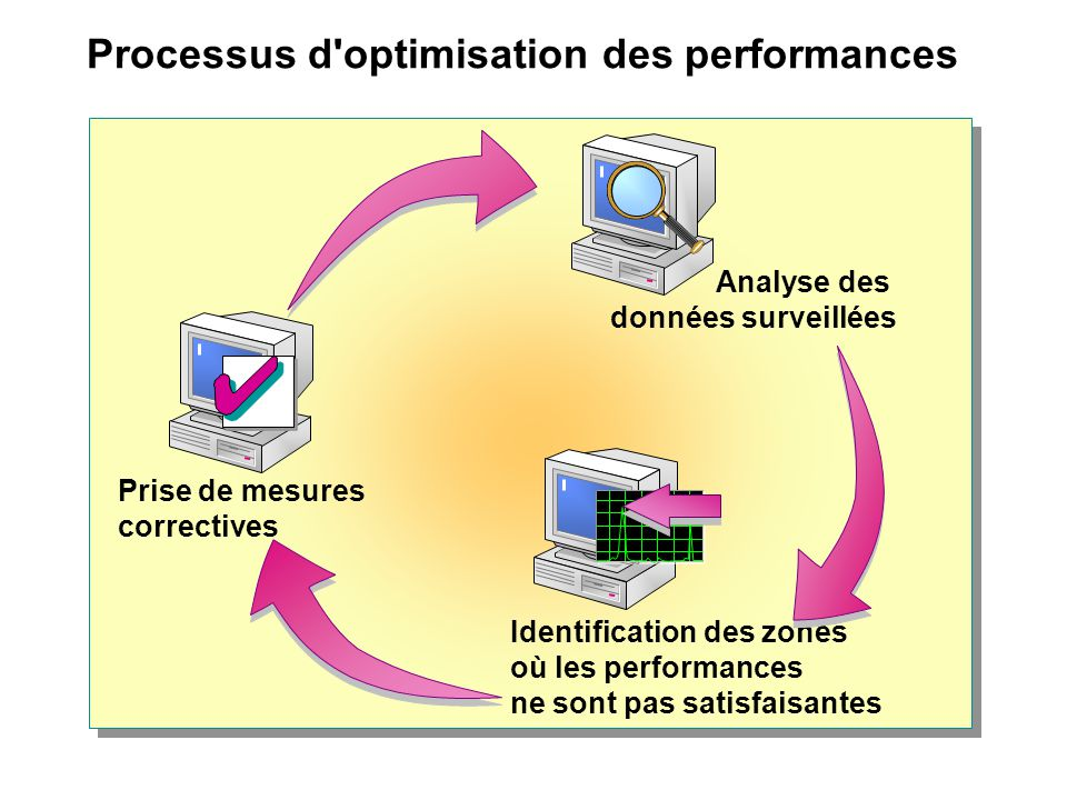 Processus d optimisation des performances