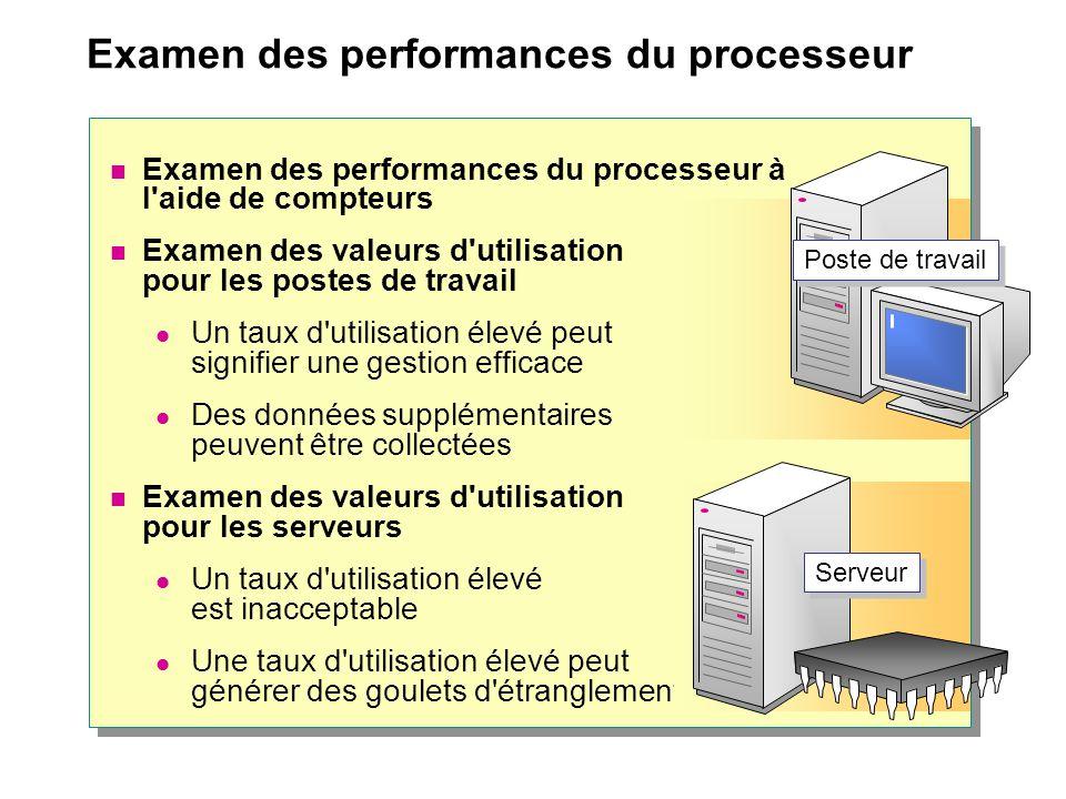 Examen des performances du processeur