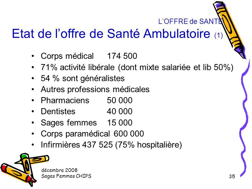 L'OFFRE de SANTE Etat de l'offre de Santé Ambulatoire (1)
