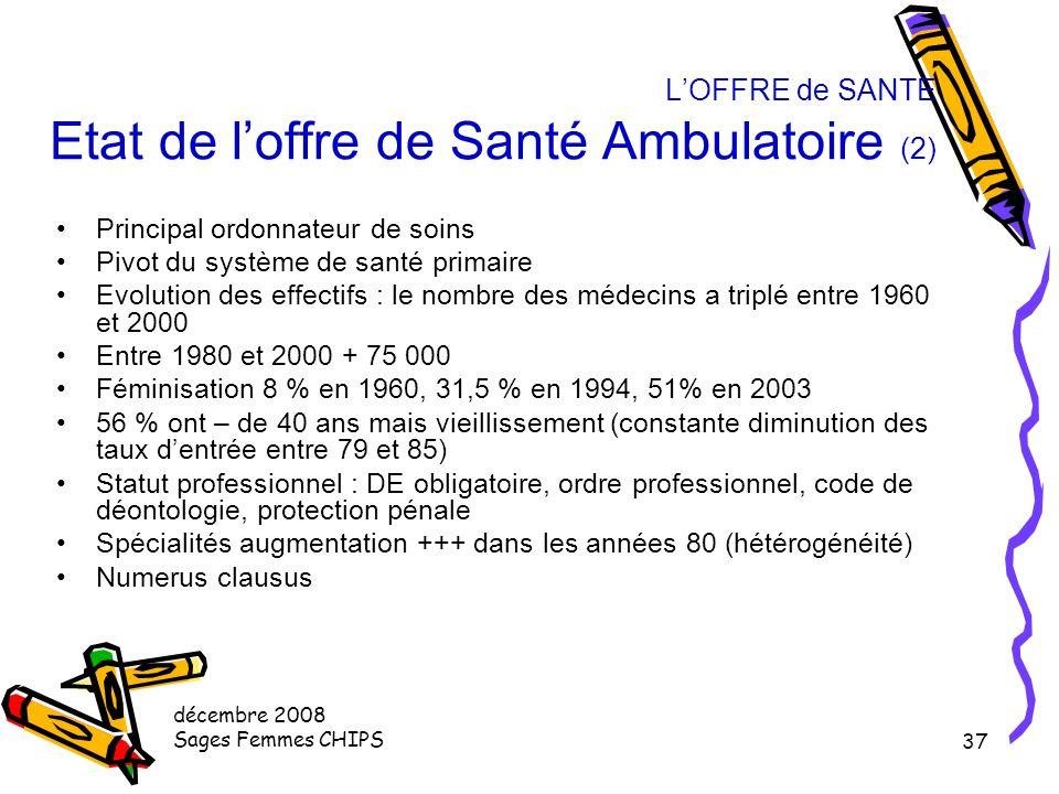 L'OFFRE de SANTE Etat de l'offre de Santé Ambulatoire (2)