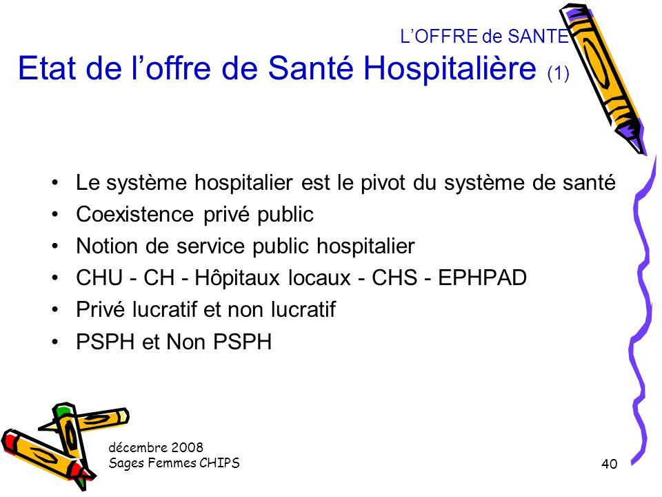 L'OFFRE de SANTE Etat de l'offre de Santé Hospitalière (1)