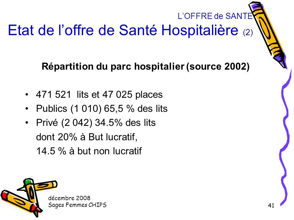 L'OFFRE de SANTE Etat de l'offre de Santé Hospitalière (2)
