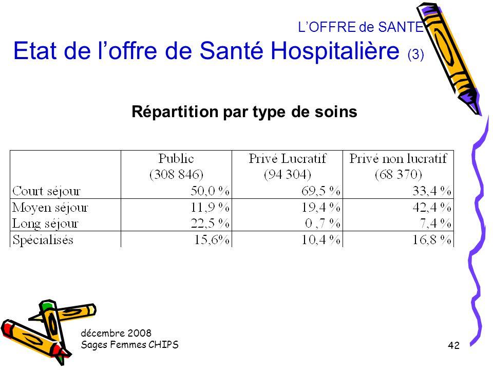 L'OFFRE de SANTE Etat de l'offre de Santé Hospitalière (3)