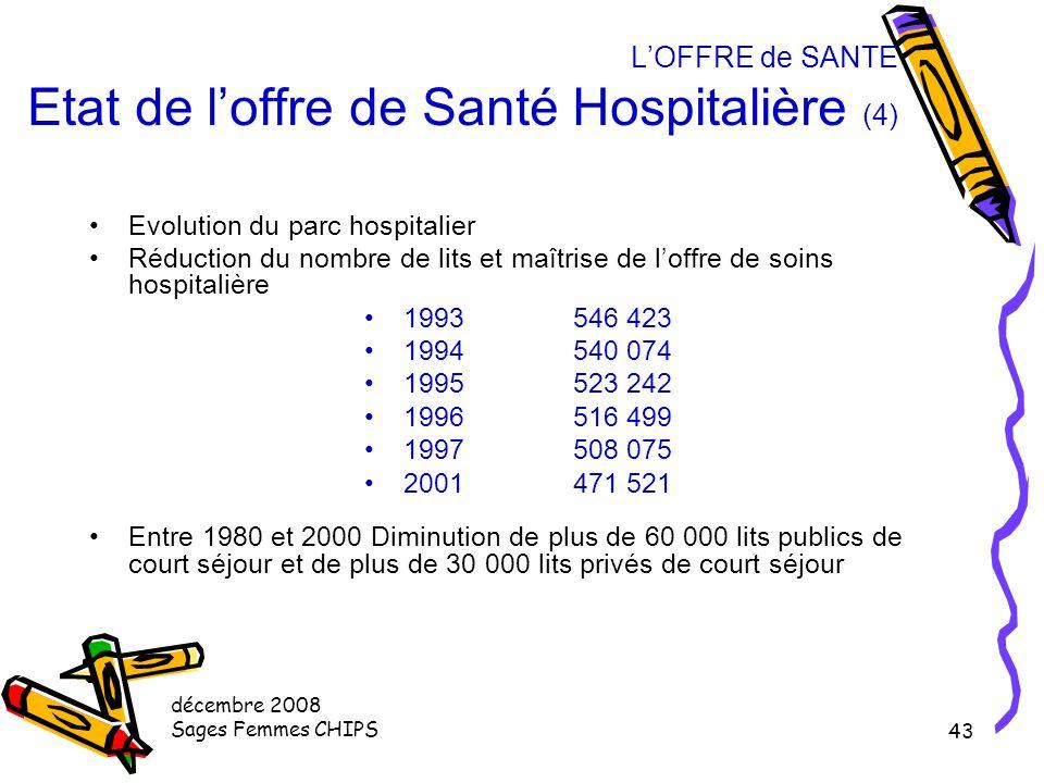 L'OFFRE de SANTE Etat de l'offre de Santé Hospitalière (4)
