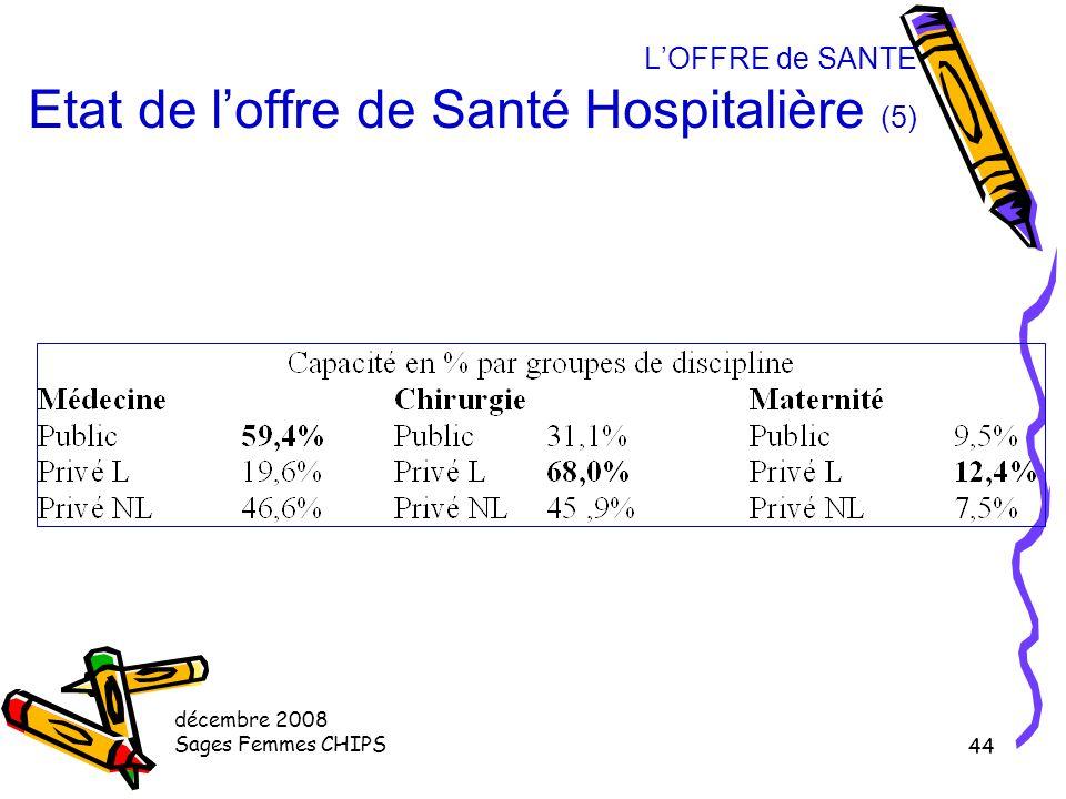 L'OFFRE de SANTE Etat de l'offre de Santé Hospitalière (5)