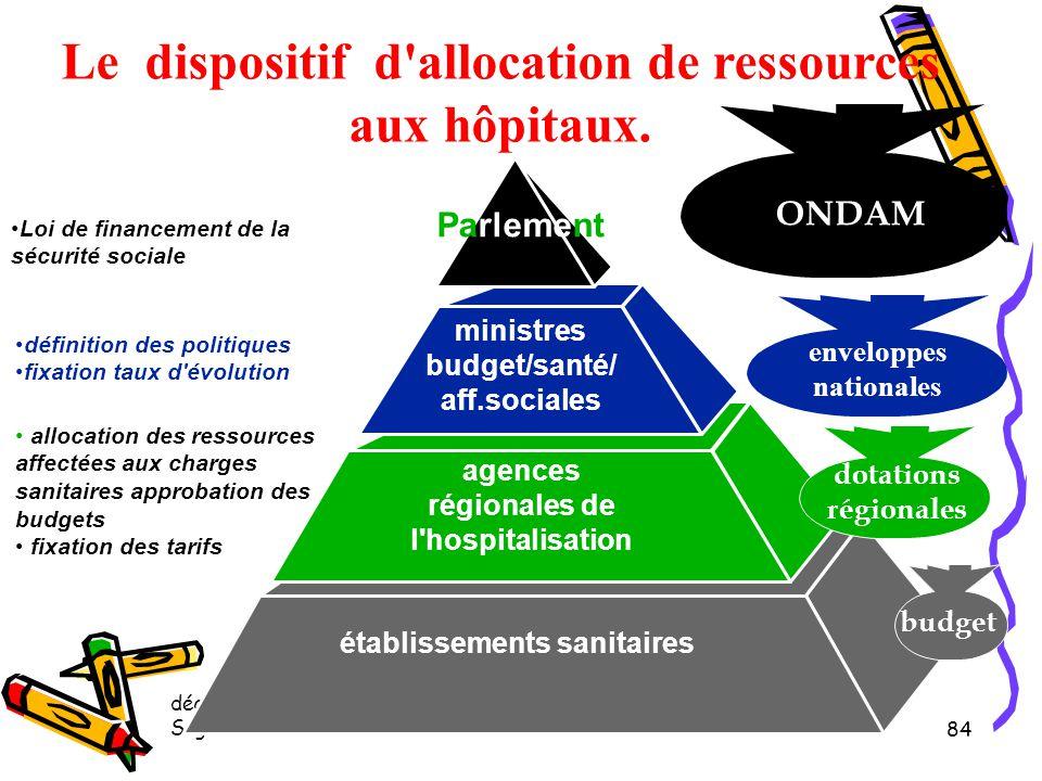 Le dispositif d allocation de ressources aux hôpitaux.