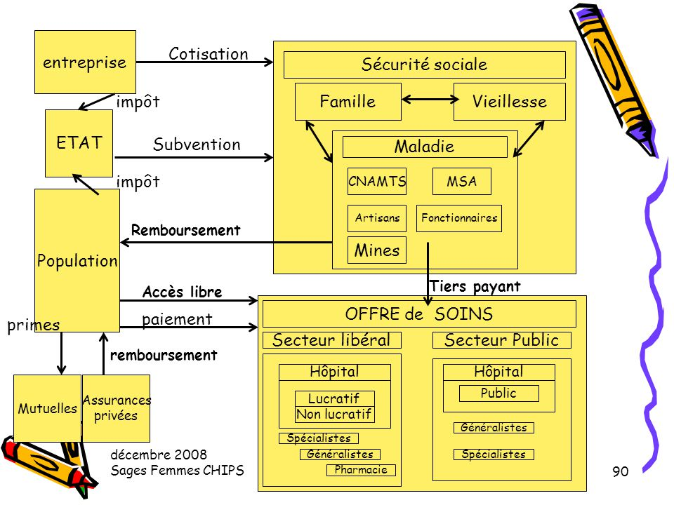 entreprise Cotisation Sécurité sociale Famille Vieillesse impôt ETAT