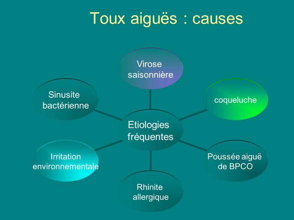 Toux aiguës : causes
