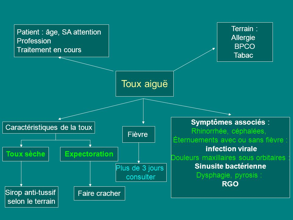 Toux aiguë Terrain : Allergie BPCO Tabac Patient : âge, SA attention